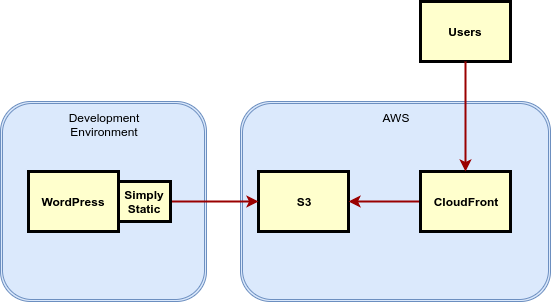Static AWS WordPress Structure